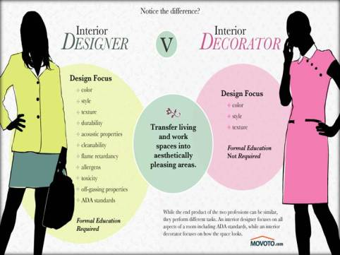 DesignerVSDecorator