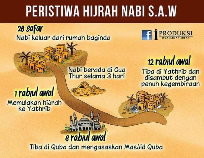 HIJRAH RASULULLAH 1